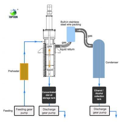 Thin film evaporator manufacturer in China